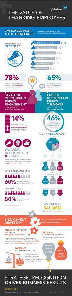 El valor del reconocimiento a los empleados.