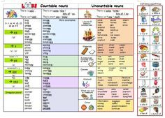 Countable and uncountable nouns Please take time and like our Facebook page www.facebook.com/... Thank you in advance