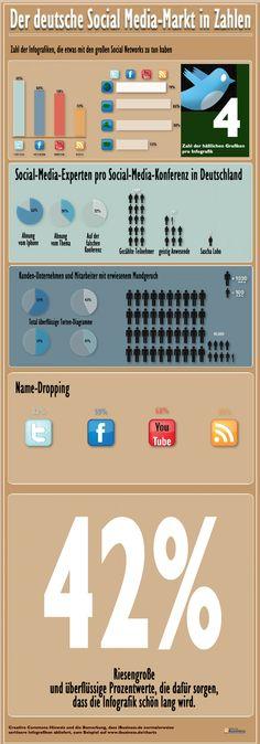 Die Großmutter aller Infografiken, die alles (aber wirklich ALLES!) wirklich Wichtige über Social Media zeigt