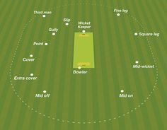 A simplified diagram showing the basic fielding positions for Kwik, and players. Produced for Sawley & Long Eaton Park CC Junior section. Cricket Test Match, Cricket Tips, Cricket Quotes, Cricket Sport, History Of Cricket, World Cricket, Kids Test Answers, Crickets Funny, Cricket Poster