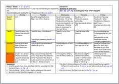 Weekly Lesson Plans for Phonics Phase 1-6 | Guided reading ...
