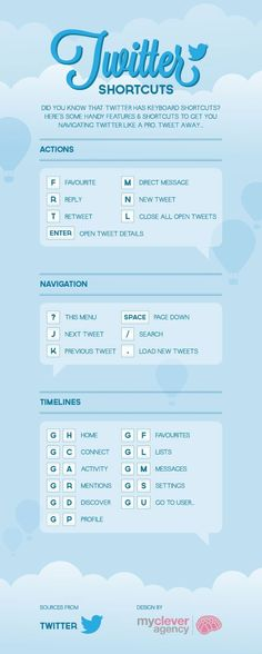 Twitter Shortcuts  #Infographic #Twitter #seo #socialmedia