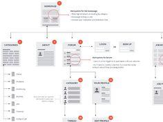 airbnb sitemap by martin oberhäuser via behance sitemap