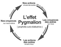 Effet Pygmalion et (self)management Etre Un Bon Manager, Terapia Gerson, Miracle Morning, Burn Out, Motivation Goals, Chakra Meditation, Life Inspiration, Self Development, Self Improvement
