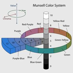 Munsell Color System- any color in the Mindel system can be designated with a combo of letters and numbers (G/6/3 is a principal hue of green with a value of 6 and a chroma position of 3).