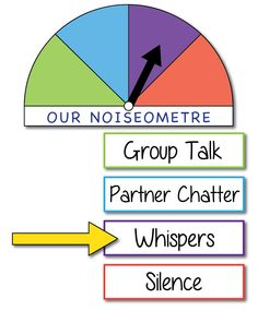 Like this idea for classroom management using colors for appropriate volume.