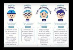 pps - Ecole Handicap et Avenir 37 Gandalf, Autism Learning, Organization Bullet Journal, Education World, Education Positive, Kindergarten, Primary School, Social Skills, Classroom Management