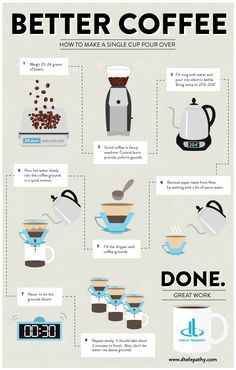 Great little infographic and article from Digital Telepathy on better Coffee. #coffeeinfographic