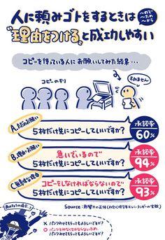 ひとに頼みゴトをするときは「理由をつける」と成功しやすい🙏 お願いの仕方による成功率 A. ただのお願い:60% B. 理由+お願い:94% C. 無意味な理由:93% 理由が「無意味なもの」であったとしても、理由(〜ので、〜ため)を示すだけで、お願いの承諾率が上がった。 書籍 影響力の正体 より Japanese Handwriting, Study Skills, Useful Life Hacks, Study Notes, Sales And Marketing, Business Design, Psychology, Knowledge, Inspirational Quotes