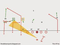 The passing concept pairs two of the most primitive passing concepts and puts them on the same side of the field. The Double-Ins work. Youth Football Drills, Flag Football, Football Stuff, Sport Football, Football Analysis, Coaching, Concept, Mens Fashion, Plays