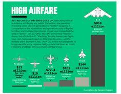 Air flight costs