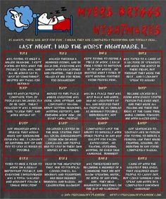 The worst nightmare for each of the Myers Briggs personality types.