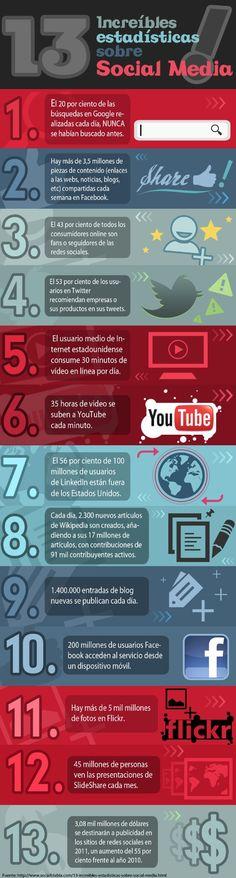 Infografía en español que muestra 13 estadísticas increíbles sobre el Social Media