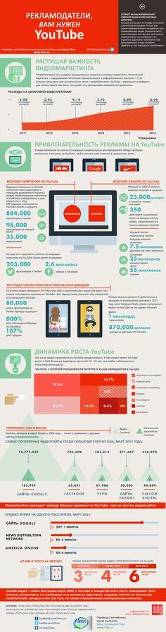 """Инфографика: """"Рекламодатели, Вам нужен YoyTube"""" #видеомаркетинг…"""