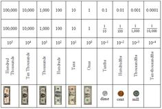 place value chart powers decimals fractions | Place2.PNG