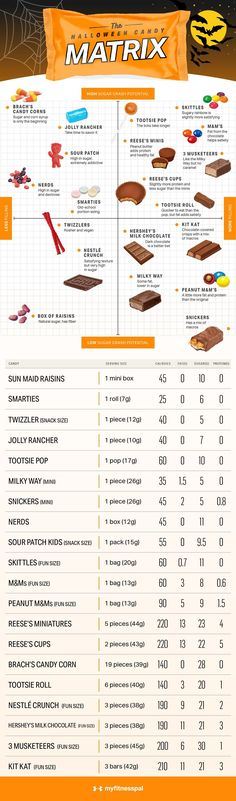 Halloween means one of two things: costumes and candy. Whether you indulge in both is up to you.  if you have a favorite candy you're set on eating, there's no reason not to enjoy it in moderation. if you're looking to make a smarter choice and are open to more options, check these sugar nutrition facts. On that note, and in the spirit of trick-or-treating, here's a look at how 20 popular Halloween candies compare in terms of sugar and health. #myfitnesspal #howtostayhealthytrickortreating Macro Meals, Macro Recipes, Peanut M&ms, Popular Candy, Low Calorie Desserts, Get Healthy, Healthy Eating, Healthy Food