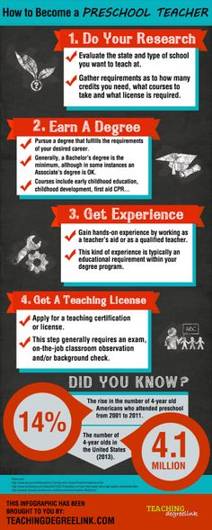 The demand for preschool teachers is on the rise. Check out this fun infographic on how to become one. REPIN! #preschoolteacher #teaching