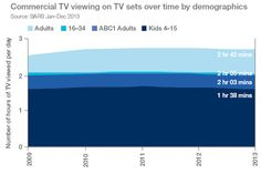 thinkbox - 2013 TV Viewing