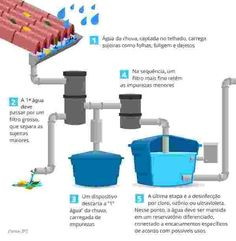 Ways To Make Water From Air – Greenhouse Design Ideas Sustainable Energy, Sustainable Design, Sustainable Living, Water From Air, Bunk Bed Designs, Water Collection, Rainwater Harvesting, Rain Barrel, Water Storage