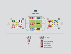 #Sweden Euro 1992 infographics - more at http://infopixo.com