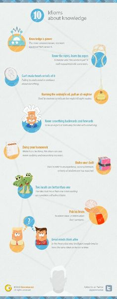 10 Idioms about knowledge #infographic #infografía