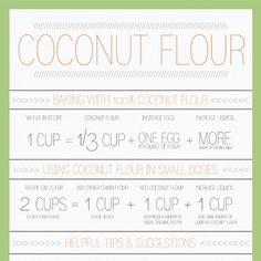 Gygi Understanding Coconut Flour Chart