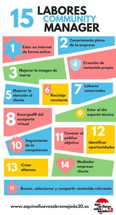 15 tareas de un Community Manager #infografia #communitymanagereducativo #infografiacommunitymanager