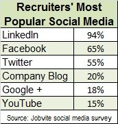 Jobvite social media 2013 popular. LinkedIn continues to dominate as a recruiting tool