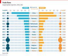 World Bank Dataviz