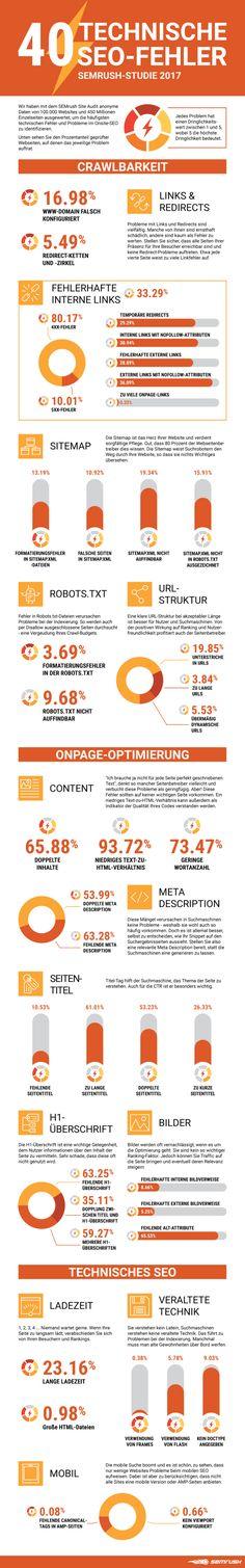 Infografik – 40 technische SEO-Fehler by SEMrush