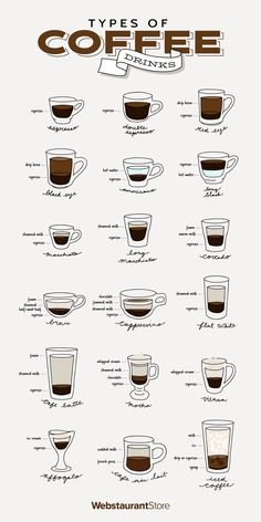 Entice Guests With A Diverse Coffee Shop Menu Try Our Favorite Coffee Drinks Different Coffee Drinks, Different Types Of Coffee, Different Coffees, Coffee Chart, Coffee Types Chart, Café Espresso, Espresso Drinks, Espresso Maker, Coffee Shop Menu