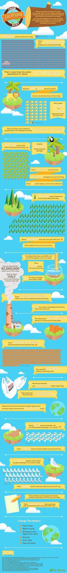 Desde un día de la Tierra hasta el siguiente. #infografia #infographic #medioambiente