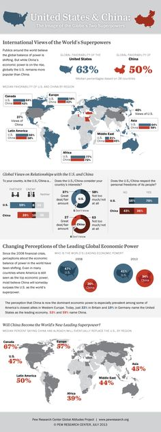 United States & China: The image of the globe's two superpowers, July 2013 Publics around the world believe the global balance of power is shifting. But while China's economic power is on rise,...
