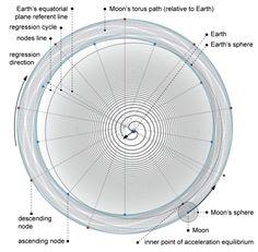 Earth's Spheres, Celestial Sphere, Flat Earth