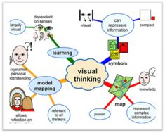 Relationships between critical thinking dispositions and learning styles