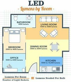 """Recommended lumens by room from """"LED light bulbs: A case for making the switch""""…. Recommended lumens by room from """"LED light bulbs: A case for making the switch"""". Living Room Lighting, Kitchen Lighting, Bathroom Lighting, Interior Lighting, Home Lighting, Lighting Design, Lighting Ideas, Deco Led, Interior Design Tips"""