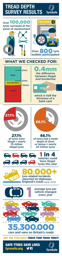 October is Tyre Safety Month & today we share with you the facts about your tyres in this infographic from  TyreSafe