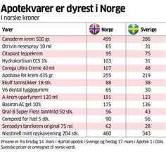 Mye å spare på å kjøpe apotekvarer i Sverige - Aftenposten