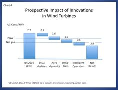 projected cost drops in wind due to innovations