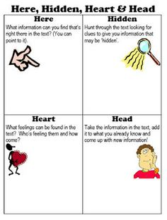 """Here, hidden, heart, & head"" activity. I like this because it can be done individually, and it's contextualized for English language learners. This worksheet teaches students to ""look"" for more than what meets the eye. Are there clues in the text? How does ____ make you feel? How does ____ agree with/contradict what you know or feel?"
