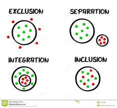exclusion segregation integration inclusion an illustration of marginalization of minority groups - race, disability, gender, gender expression, class, sexuality, etc