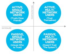 Reaching The Social Customer In The Social Media Sphere