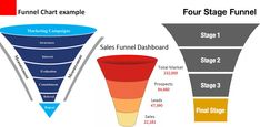 Sample crm report sales funnelpipeline reports using zoho reports Make Charts, Professional Presentation Templates, Report Template, Sample Resume, Management, Business, Store, Business Illustration