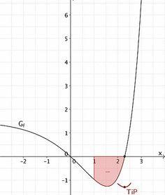 Integralfunktion F skizzieren - Grafik 7