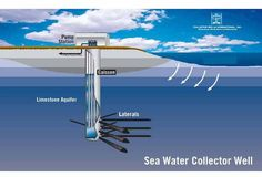 Frequently asked questions regarding the Coquina Coast seawater desalination project. Beach Wells공법