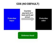 CDS-nodefault - Credit default swap - Wikipedia, the free encyclopedia Credit Default Swap, Navy Federal Credit Union, Need Cash Now, Home Equity Loan, Payday Loans Online, Make Money From Home, Economics, Quotations, Investing