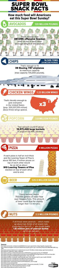 Here's how much Americans eat during the Super Bowl.