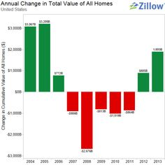 Real Estate - Listings, Housing News and Advice from AOL Finance East Bay Area, Real Estate News, Find Homes For Sale, Home Buying, Home Values, Statistics, Blog, Blogging, Big Data