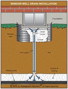 http://forums.redflagdeals.com/how-does-basement-window-well-drain-1211575/