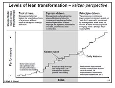 shingo levels of lean transformation - Google Search